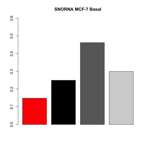 figures/barchart-mcf-7-basal-species.jpg