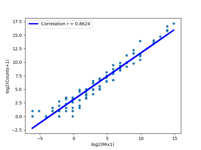 figures/DDX21_1KD-2.counts_counts.png