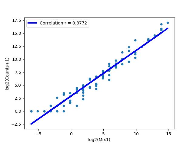 figures/DDX21_1KD_pos_Mut_DDX21-1.counts_counts.png