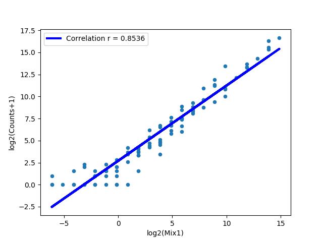 figures/DDX21_1KD_pos_WT_DDX21-1.counts_counts.png