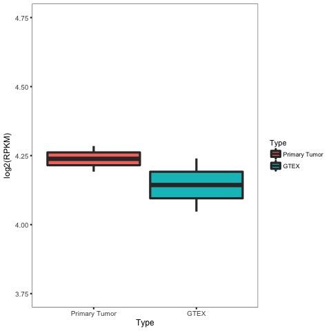 figures/DDX21_breast_correlation_TYPE_boxplot.jpg