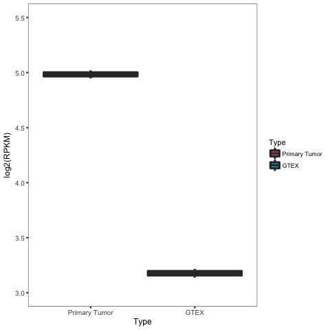 figures/PARP1_breast_correlation_TYPE_boxplot.jpg