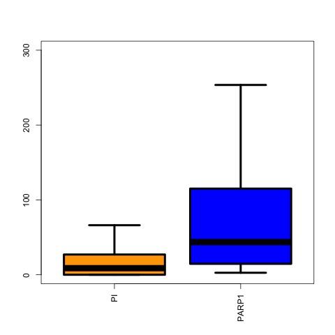 boxplot-mcf-7-e2-species.jpg