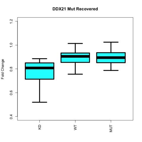 figures/boxplot_ddx21_down_regulated_moderatley_recovered_genes.jpg