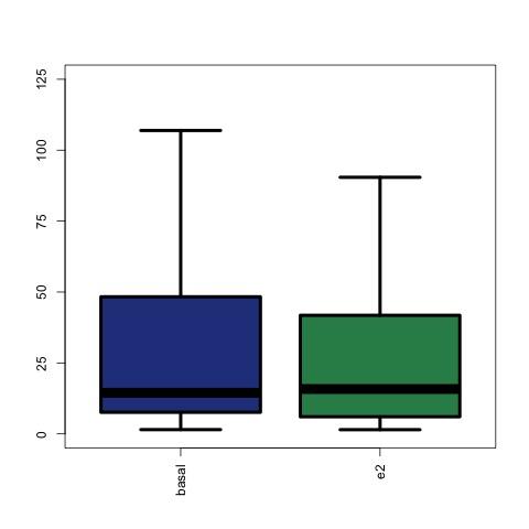 boxplot_common_basal_e2_RNA.jpg