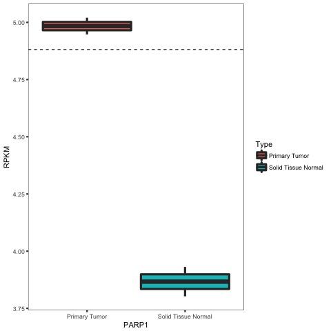figures/PARP1_breast_correlation_nvc_boxplot.jpg