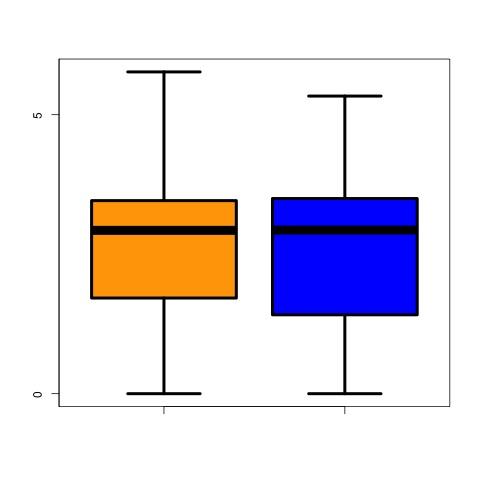 boxplot-bound_unbound.jpg