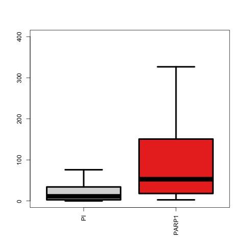 figures/boxplot-mcf-7-basal-species.jpg