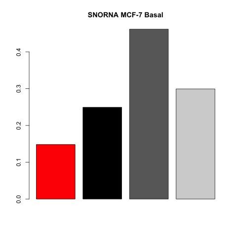 barchart-mcf-7-basal-species.jpg